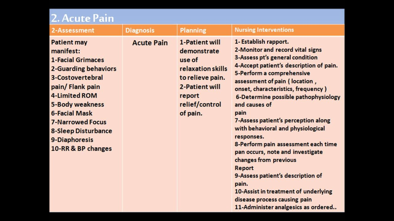 acute renal failure nursing care plan smart goal Question about nursing care plan for acute pain a short term goal and long term goal for each diagnosis and 5 interventions for a failure to perform.