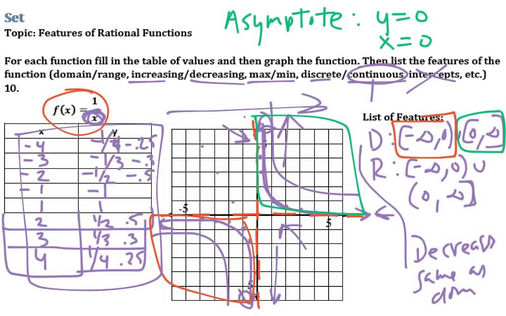 Rational Expressions Functions 41 Youtube
