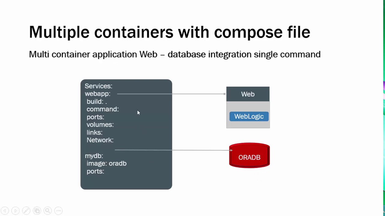 4  How to use docker-compose for Oracle WebLogic Application deployment?
