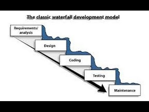 Introduction to waterfall model youtube for What is waterfall methodology