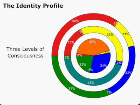 Personality Types - Discovering Personalities