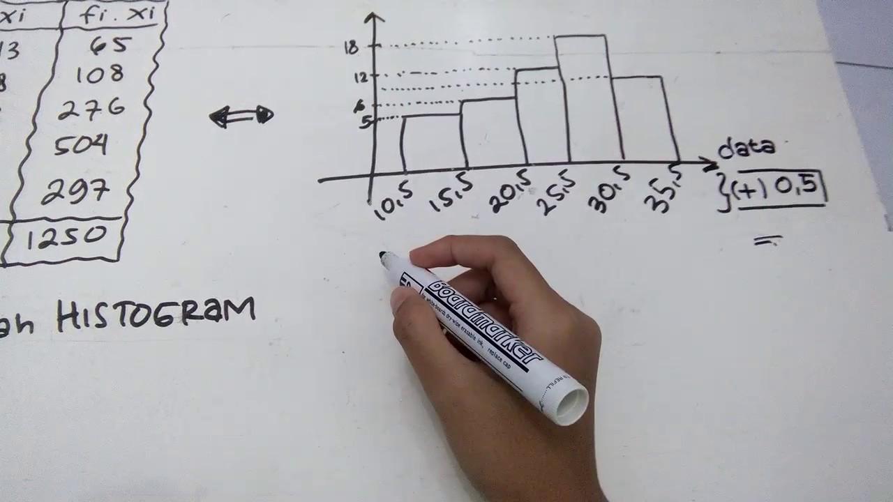 Cara mengubah histogram ke dalam tabel distribusi - YouTube