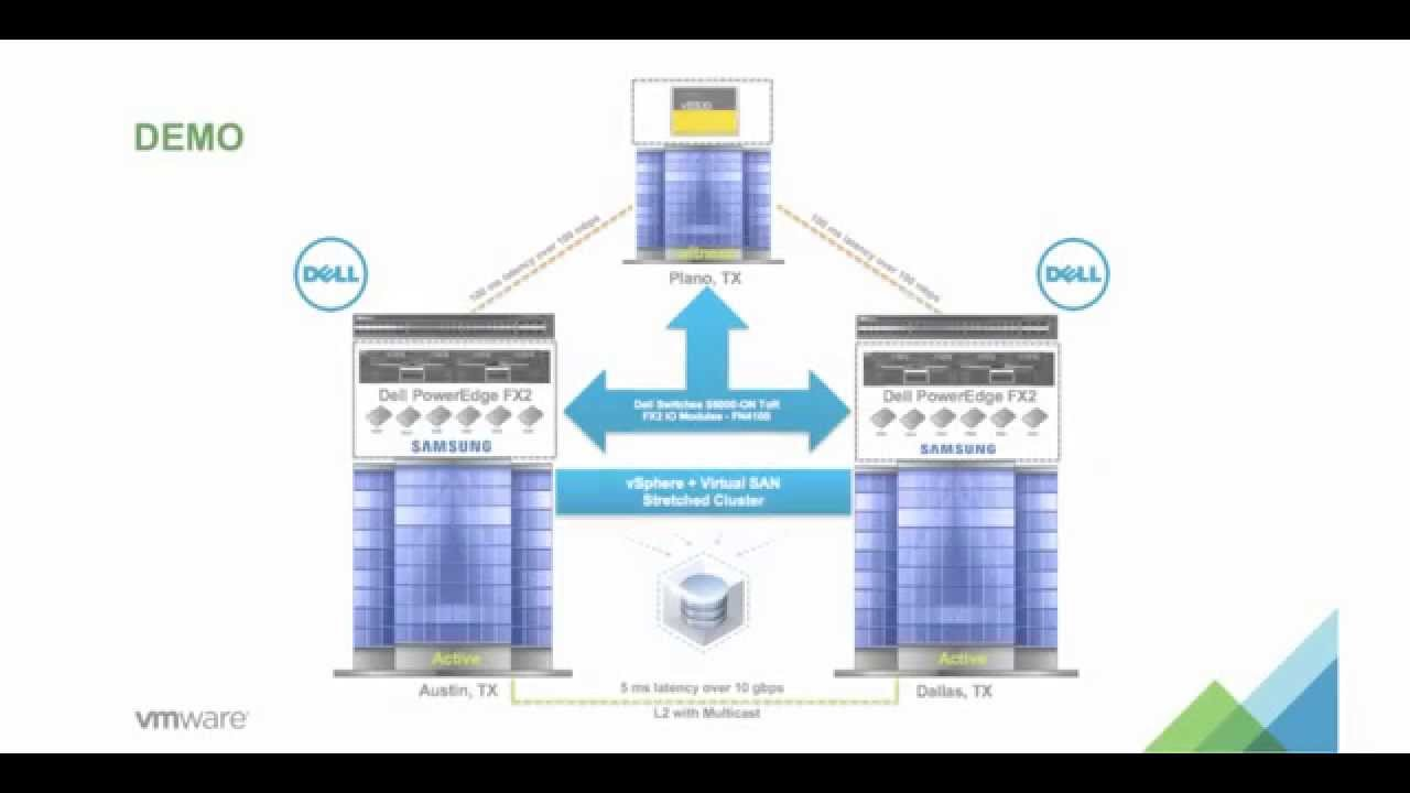 Vsan Stretched Cluster Configuration And Site Failure