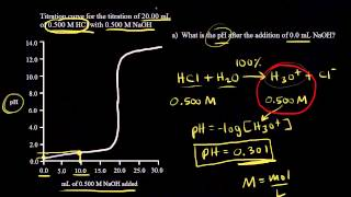 Titration of a strong acid with a strong base | Chemistry | Khan Academy