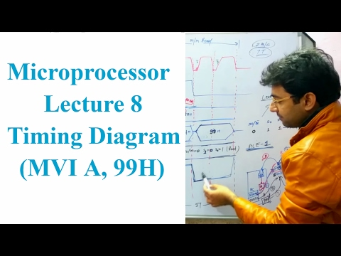 Microprocessor Lecture 8 | Timing Diagram | by Er. Pawan Chandani