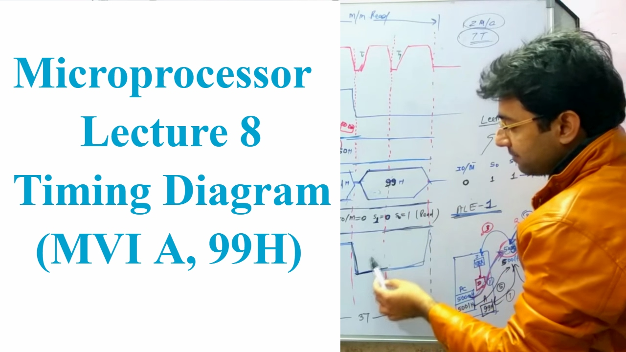 Microprocessor Lecture 8 Timing Diagram In 8085 Youtube Circuit Of 8086