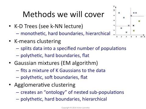 Clustering 3: Types of clustering algorithms