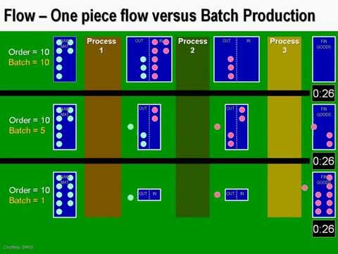 ONE PIECE FLOW versus BATCH PRODUCTION - Lean Manufacturing