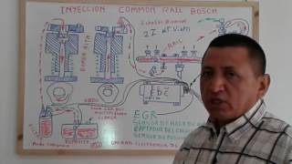SISTEMA DE INYECCION COMMON RAIL (BOSCH)
