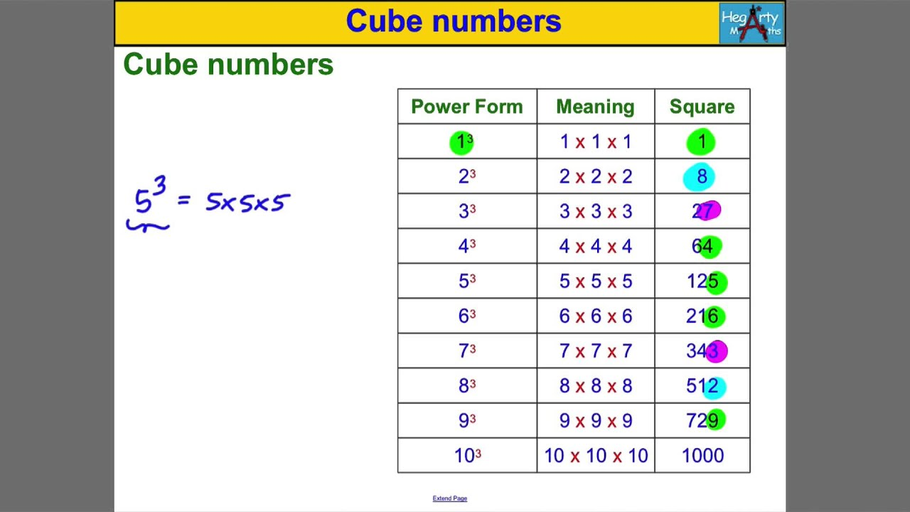 Cube Numbers Youtube