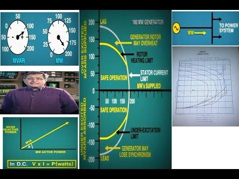 lesson 10: Generator Capability Curve