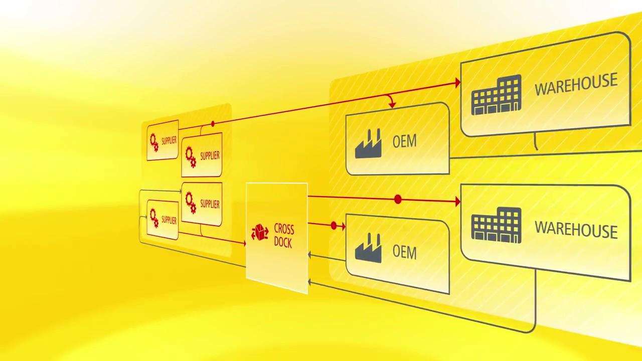 DHL's automotive logistics network for UK manufacturers