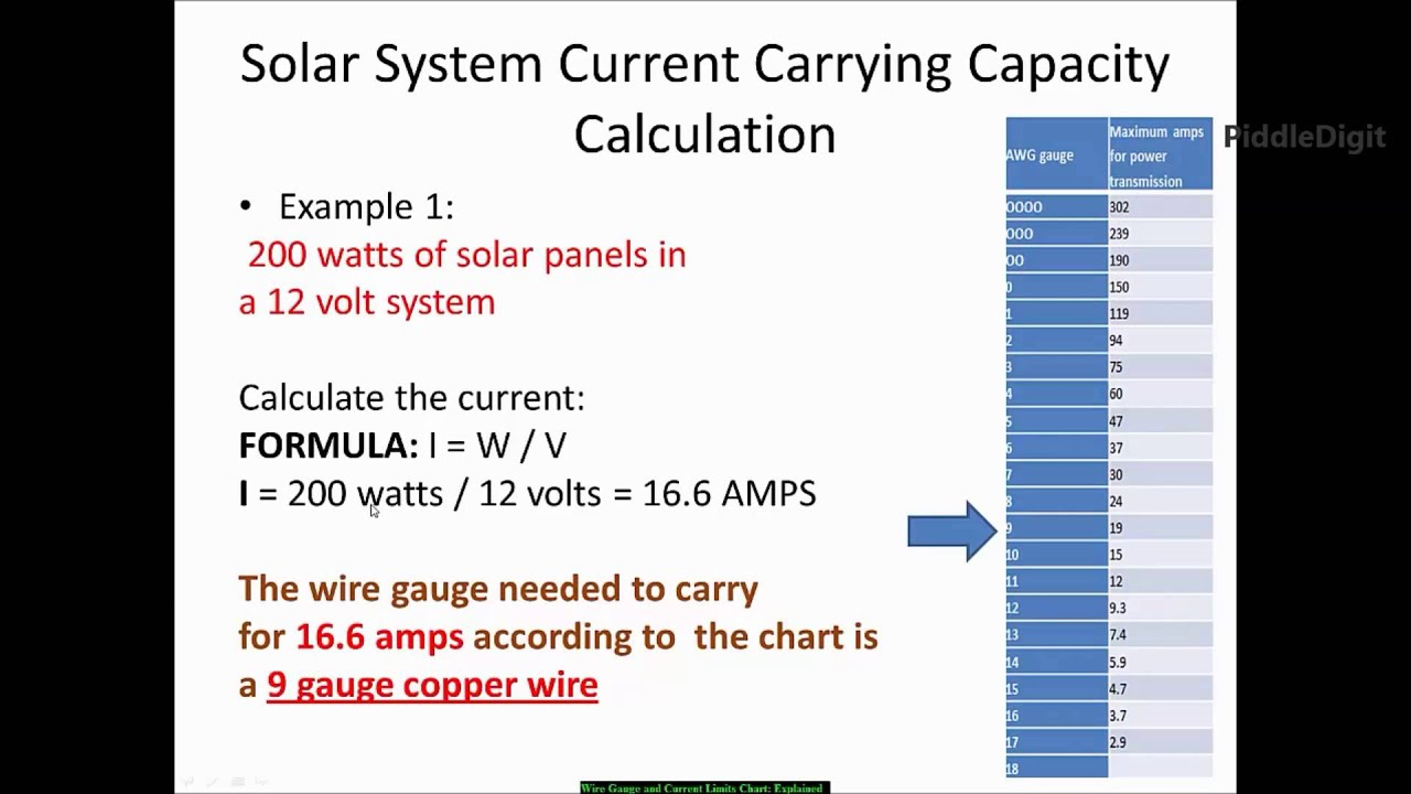 hight resolution of the wire gauge and current limits chart explained