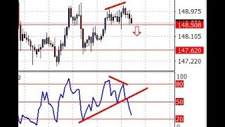 RSI Trendline Forex trading market analysis for 16 May 2018