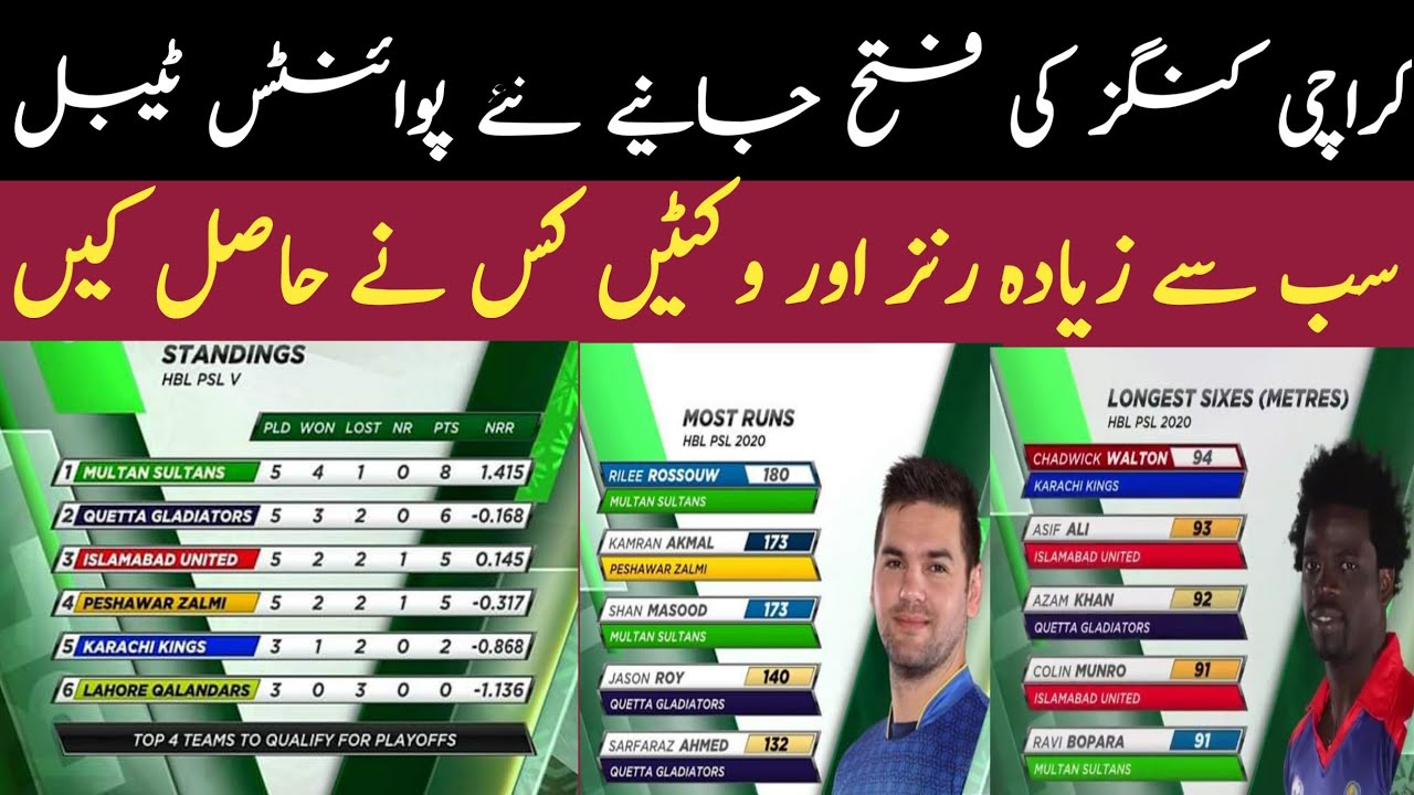 PSL 2020 points table & Team Standings | Most Runs and ...