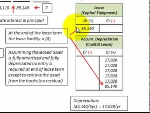 Lease Accounting For Residual Values Guaranteed  Unguaranteed