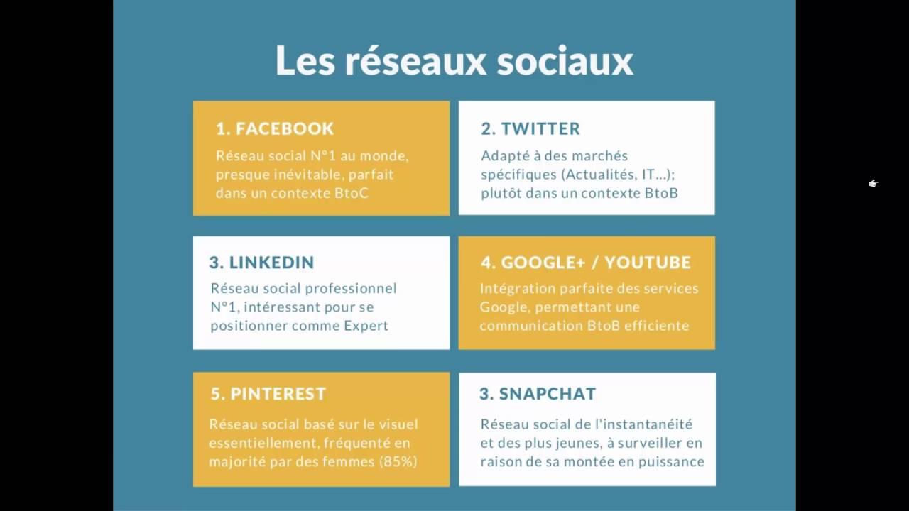 Stratégie Social Media -  Le choix des réseaux sociaux