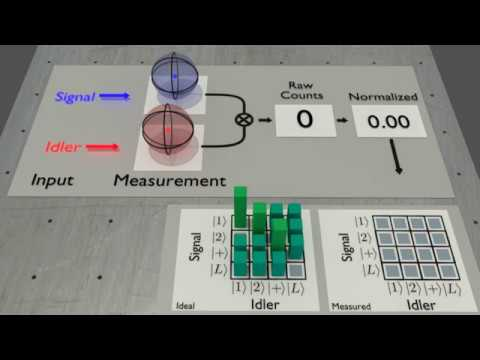 Quantum State Tomography Animation