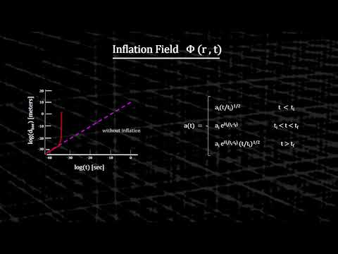 Classroom Aid - Cosmic Inflation