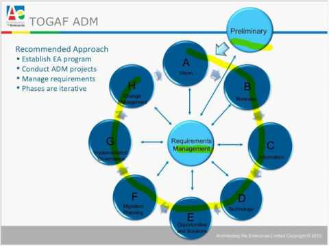 D006   Can TOGAF® help Enterprise Architects Implement the Federal Architecture and Federal Segment
