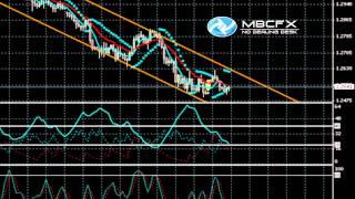 MBCFX: Analyse Technique Forex EUR/USD du 29 Mai 2012