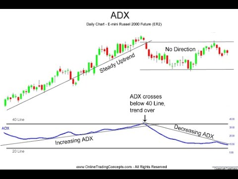 What is The Average Directional Index - ADX?