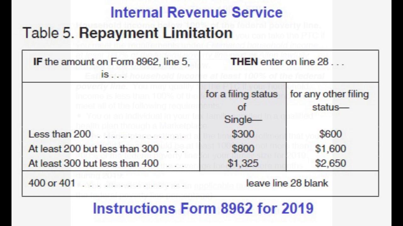 2019 IRS Health Insurance Premium Tax Credit ...