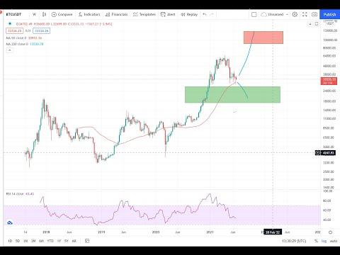 Bitcoin Live BTC Crypto BULL MARKET TIME – BTC, CLV, AMP, ADA, ICP, AXS Technical Analysis July 2021
