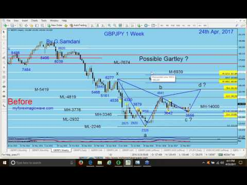 Forex, Webinar's Recording ( How to make Entries ) 04-25-17
