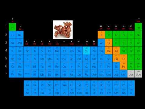 Clasificacin de los elementos de la tabla peridica youtube clasificacin de los elementos de la tabla peridica urtaz Images
