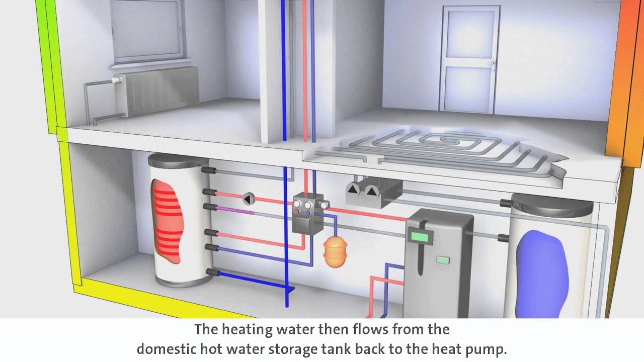 system sole wasser w rmepumpe mit solarer warmwasserbereitung und kontrollierter wohnungsl ftung. Black Bedroom Furniture Sets. Home Design Ideas
