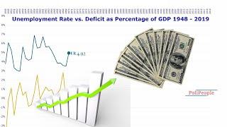 U.S. Unemployment Rate vs Deficit as Percentage of GDP 1948 - 2019