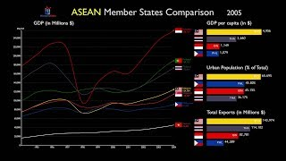 ASEAN Countries: Everything Compared (1967-2017)