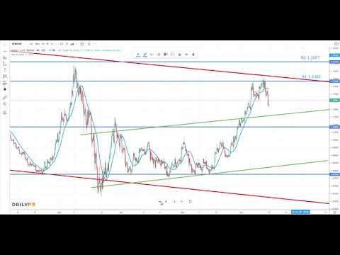 eurusd-weekly-analysis---euro-us-dollar---practical-forex-trading