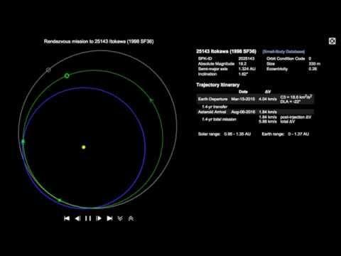25143 Itokawa Orbit Trajectory