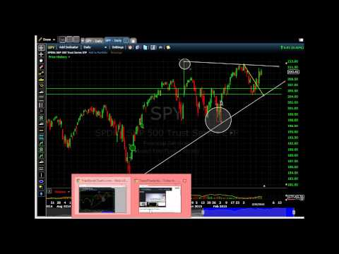 SPY weekly analysis 3/20/15
