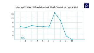 ارتفاع إنفاق الأردنيين على السفر خلال أول 11 شهرا من العام الماضي - (28-1-2018)