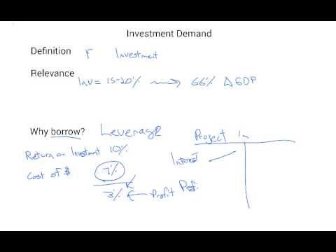 Investment Demand