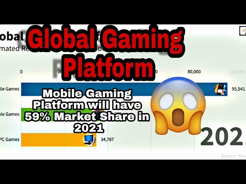 PC Vs Console Vs Mobile-Global Gaming Platform( Estimated Revenue And Market Share)