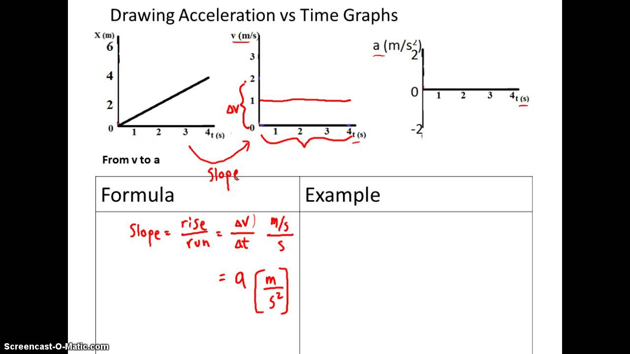 Drawing Acceleration vs Time Graphs - YouTube