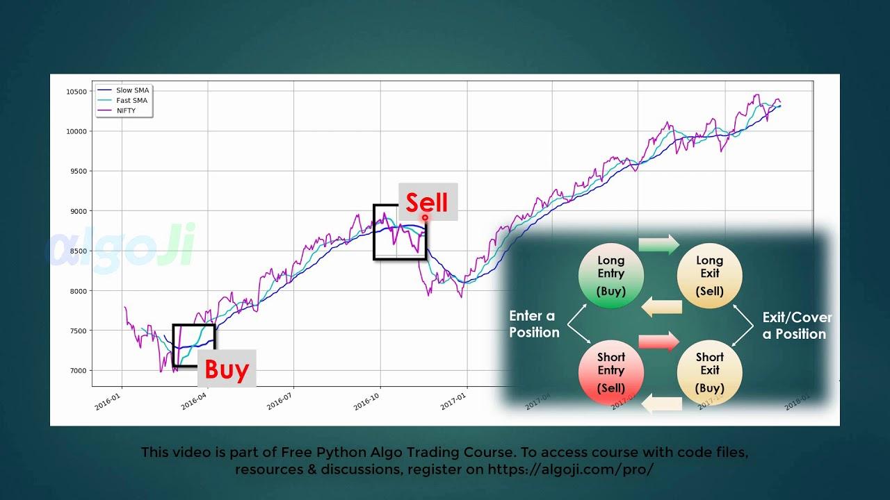 Moving Average Strategy - Python Algo Trading Course