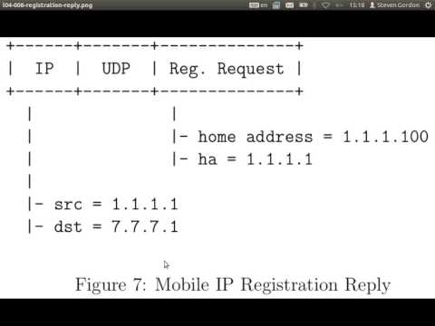 ITS413, Lecture 14, 02 Jan 2013 - Mobile IP