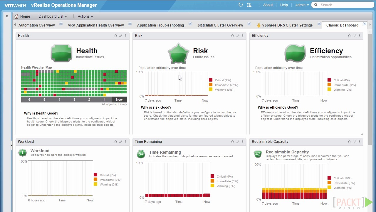 Learning VMware vRealize Operations Manager : What Are badges? |  packtpub com
