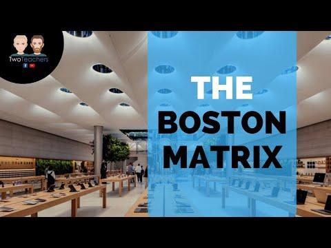 The Boston Matrix | A Quick Guide To Apple's Product Portfolio