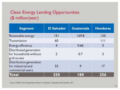 CEADIR Series: Financing Opportunities to Diversify Central American Energy Markets