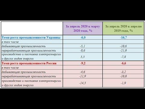 Сколько потеряла промышленность Украины и России за время карантина