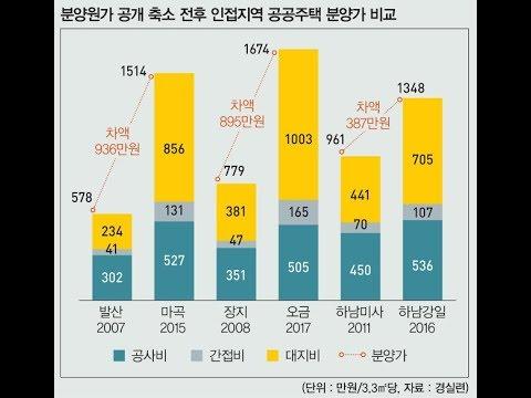 6월 서울 아파트 폭등설 진실이 나왔다.  봄 주상복합 1만2000가구 쏟아진다… 전년比 3배 증가