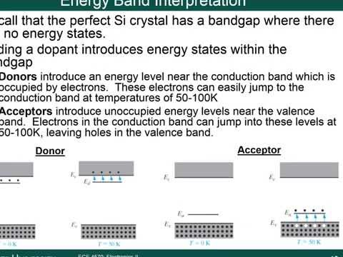 Module 3A - Energy Bands and Carriers in Semiconductors