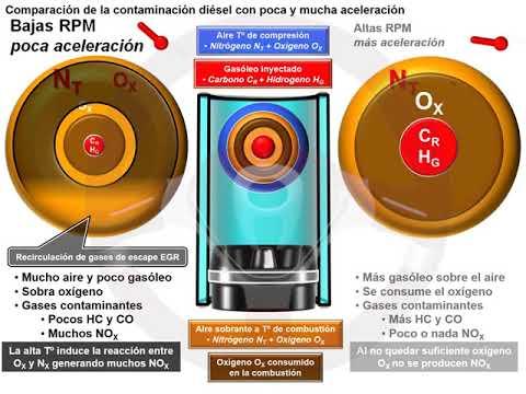 Recirculación de gases de escape EGR en el motor diésel (2/6)