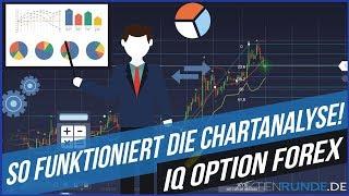 IQ Option Forex: So funktioniert die Chartanalyse!